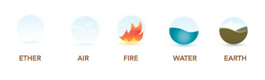 Illustration of the five elements: ether, air, fire, water, earth